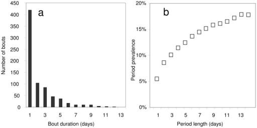 Effect of bout duration on period prevalence in the malaria therapy data.a: distribution of durations of uninterrupted bouts of fever in the malaria therapy data; b: period prevalence of malaria fever in the malaria therapy patients, as a function of the duration of the period.