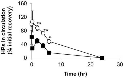 UVC-irradiated HPs showed reduced in vivo recovery in circulation of SCID mice.Approximately 1 x 109 untreated (open circle) or UVC-irradiated HPs at a dose of 0.2 J/cm2 (filled square) were infused into SCID mice. Blood sampling was subsequently performed at indicated time points and the presence of human platelets in circulation positive for anti-human CD41a staining was detected by flow cytometry. Mean ± SE, n=5.