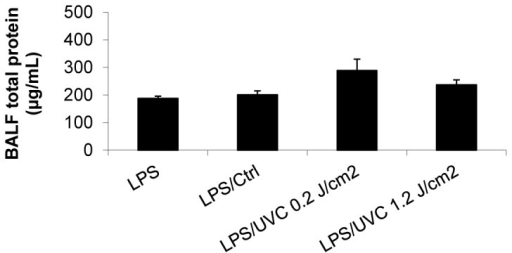 UVC-irradiated HPs did not induce lung injury in the 2-event SCID mouse model.Mice were treated as described above for the 2-event SCID mouse model. Bronchoalveolar fluid (BALF) was collected 1 hour after platelet infusion and the total protein concentration in BALF was measured using BCA protein assay. Mean ± SE, n=5-10.