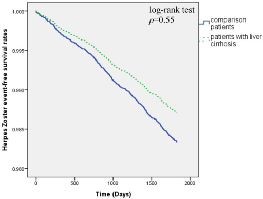 Herpes zoster-free survival rates for patient with liver cirrhosis and comparison groups in 1998–2005.