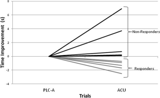 Absolute change in performance time for the responders (n = 5) and non-responders (n = 5) comparing acute (ACU) versus acute placebo (PLC-A) supplementation trials. Performance was significantly different in the ACU versus PLC-A (P < 0.05). Each line represents a different swimmer.