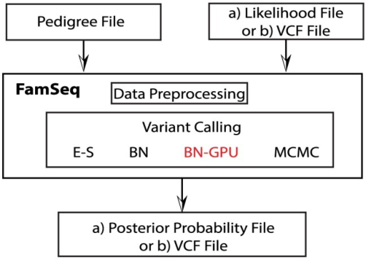 Workflow of FamSeq.We use a pedigree file and a file that includes the likelihood () as the input to estimate the posterior probability () for each variant genotype. (E-S: Elston-Stewart algorithm; BN: Bayesian network method; BN-GPU: The computer needs a GPU card installed to run the GPU version of the Bayesian network method; MCMC: Markov chain Monte Carlo method; VCF: variant call format.)