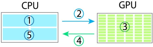 Illustration of GPU parallel computing in FamSeq.The program can be divided into two parts: a serial part and a parallel part. The serial part is processed in a CPU and the parallel part is processed in a GPU. The program: 1. Prepare the data for parallel computing in a CPU; 2. Copy the data from CPU memory to GPU memory; 3. Parallelize the 3n jobs computing in the GPU, where n is the pedigree size; 4. Copy the results from GPU memory to CPU memory; and 5. Summarize the results in the CPU.