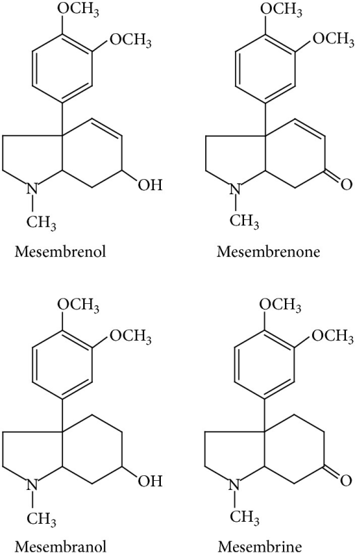 Chemical structures of alkaloids isolated from Sceletium tortuosum: mesembrine, mesembrenol, mesembrenone, and mesembranol.