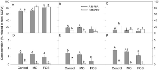 Effects of diets and fibre additives on SCFA concentration in cecal contents.Samples were collected at the end point of the fibre treatment of HLA-B27 transgenic rats. Vertical bars show concentration of the respective SCFA related to the concentration of total SCFA and values are expressed as means ± SEM, n = 6 and n = 8 for rat chow and AIN-76A diet, respectively. Values that do not share a common superscript differ significantly (P<0.05, Bonferroni adjustment). A – acetate; B – propionate; C – butyrate; D – isobutyrate; E – valerate; F – isovalerate. Total SCFA concentrations were 220±23, 239±11 and 183±17 µmol/g for control, IMO, and FOS groups, respectively in digesta from treatment groups on rat chow and 118±11, 195±17 and 132±10 µmol/g for control, IMO, and FOS groups, respectively, in digesta from treatment groups on AIN-76.
