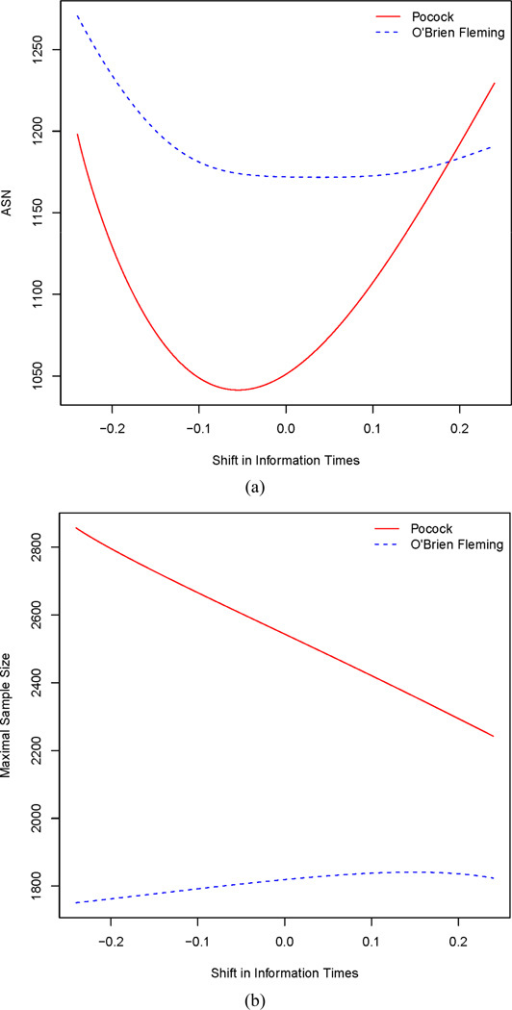 Effects of shifting information time for the first three of fouranalyses on information time on ASN and maximal sample size evaluated under thealternative hypothesis ψ = −0.43. The x-axis is thel value in Π = {0.25 + l, 0.5 +l, 0.75 + l, 1}. (a) Effect on ASN; (b)Effect on maximal sample size.