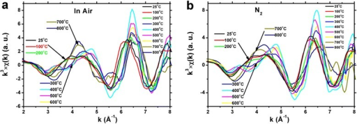EXAFSk3χ(k) function of Co K edge of Co@SiO2nanoparticles in air (a) and in N2gas condition (b).