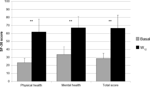 SF-36 physical and mental health and total score from W | Open-i