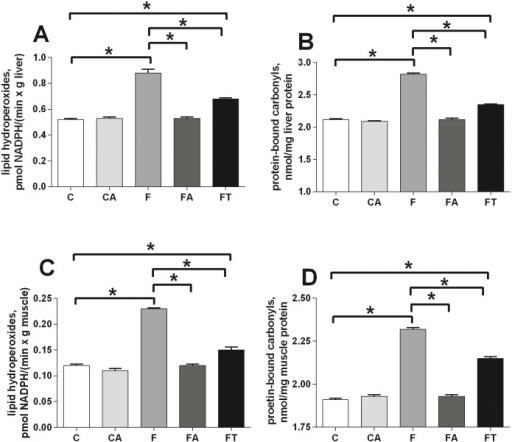 Antibiotics or faecal samples reduce the fructose-induced tissue oxidative stress.Oxidative damage in liver (A, B) and skeletal muscle (C, D) was evaluated by assessing the levels of damaged lipids (A, C) and proteins (B, D) in control (C), control+antibiotic (CA), fructose-fed (F), fructose-fed+antibiotic (FA) and fructose-fed+faecal samples (FT) rats. Values are reported as means±SEM of six different rats. * P< .05 (one-way ANOVA followed by Tukey post-test).