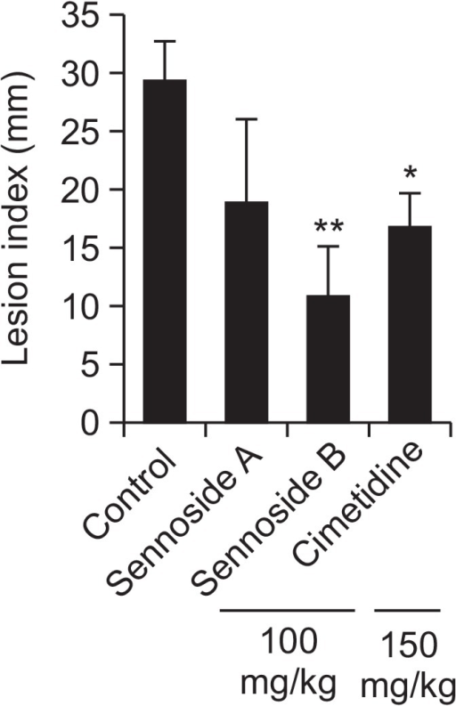 Effects of sennoside A and sennoside B on indomethacin-induced gastric ulcer in rats. The values are mean ± S.E.M. of 6 animals. Significant difference *p<0.05; **p<0.001 compared to the control group.