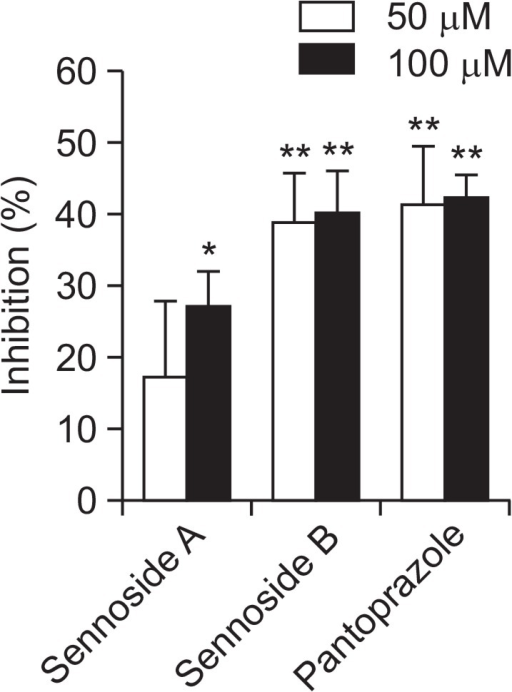 H+/K+-ATPase inhibitory activities of sennoside A and sennoside B. The values are mean ± S.E.M. of 3 experiments. Significant difference *p<0.05; **p<0.01 compared to the control group.