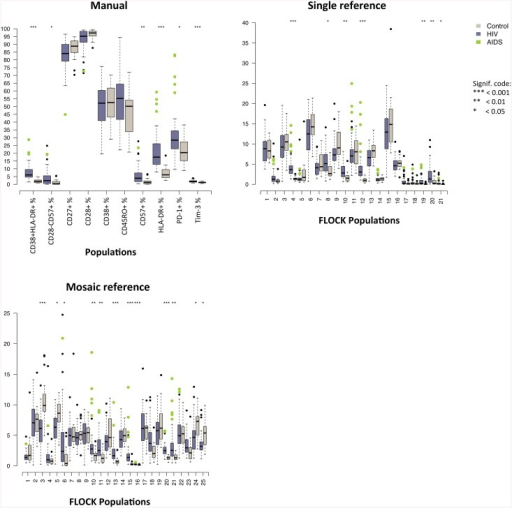 Box plots of all manual and FLOCK gated populations between HIV-infected and -uninfected subjects.Box plot representation of summary results of the two groups generated by the three methods used to investigate the same HIV immunopathogenesis dataset, manual data analysis (left), FLOCK data analysis using the single HIV reference (middle) and FLOCK data analysis using the artificial reference (right). The data is presented in a box and whisker plot where the horizontal line in the box is the median population occupation, the edges of the boxes are the 25th and 75th percentiles of the population occupation and the 'whiskers' represent the 10th and 90th percentiles of the population occupation, and the dots indicate outliers. The purple and grey boxes represent the HIV+ and healthy control group, respectively, where the green dots indicate outliers that are AIDS patients. Results of the multiple Mann-Whitney tests followed by Bonferroni adjustments between the HIV and healthy control group for each gated population is shown using P value significance codes found directly above: 0 *** 0.001 ** 0.01 * 0.05.