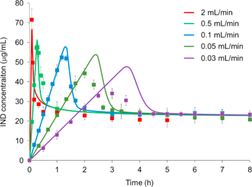 Comparison of kinetic solubility profiles of indomethacin between experimental and predicted results as a function of supersaturation rate generated with various drug solution (indomethacin in ethanol) infusion rates under nonsink dissolution condition (SI=0.1). Figure adapted in part from reference 47 (reproduced with permission from Molecular Pharmaceutics, Copyright American Chemical Society 2013).