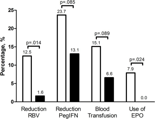 ITPase deficiency, dose reductions, EPO and blood transfusions.Percentage of patients with at least one dose reduction of RBV or PegIFN, at least one blood transfusion or one dose of EPO during treatment. White bars represent the patients with normal ITPase activity and the black bars represent patients with ITPase deficiency. Abbreviations: ITPase, inosine triphosphate pyrophosphatase; RBV, ribavirin; PegIFN, pegylated interferon; EPO, erythropoietin.