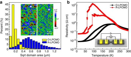 Comparison of the FMM domain size.(a) Histogram of FMM domain size distribution of O-LPCMO (yellow) and R-LPCMO (blue). The domain size was analysised from five images for both samples at each temperature. The scanning region is 20 × 20 μm for each image. Inset show MFM images (7 × 14 μm) of R-LPCMO at 140 K and O-LPCMO at 220 K under 1 T field. (b) Temperature-dependent resistivity of O-LPCMO strip (black) and R-LPCMO strip (red).