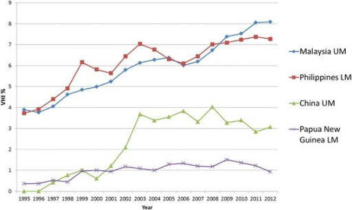WPRO Individual country trends of VHI%, 1995–2012, non-pacific island states
