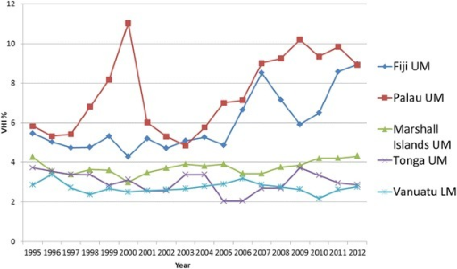 WPRO Individual country trends of VHI%, 1995–2012, pacific island states