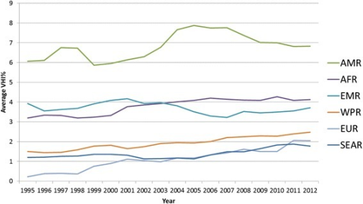 Average VHI% trends in LMIC + 7 recent HIC by WHO Region