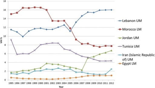 EMRO Individual country trends of VHI%, 1995–2012