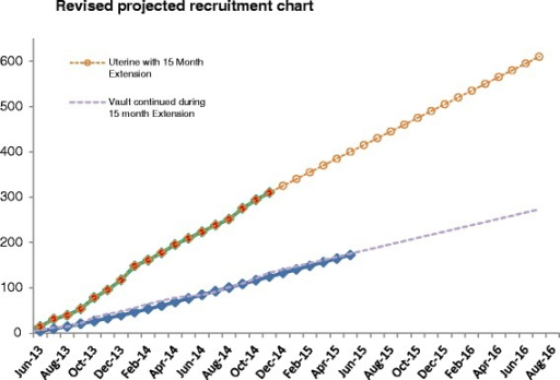 Revised recruitment projection