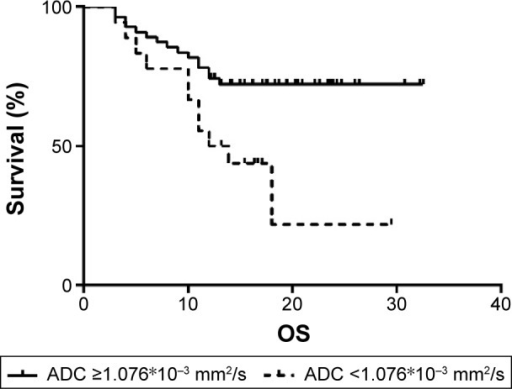 Low ADC value predicted worse survival in patients with ESCC.Notes: Patients with ADC <1.076*10−3 mm2/s had a significantly worse overall survival than those with ADC ≥1.076*10−3 mm2/s.Abbreviations: ADC, apparent diffusion coefficient; OS, overall survival; ESCC, esophageal squamous cell carcinoma.