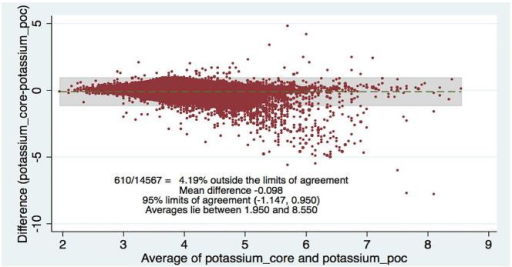 Bland-Altman plot of potassium. Comparing central lab vs. point-of-care values (POC) lab values.
