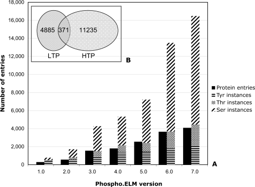 The plot shows the growth of the Phospho.ELM data set beginning with version 1.0 in December 2003 (panel A). The exponential growth of the phosphorylation instances from Version 5.0 is mainly due to incorporation of the high-throughput data sets. The overlapping of the instances derived from low-throughput (LTP) and high-throughput (HTP) experiments is also shown (panel B).