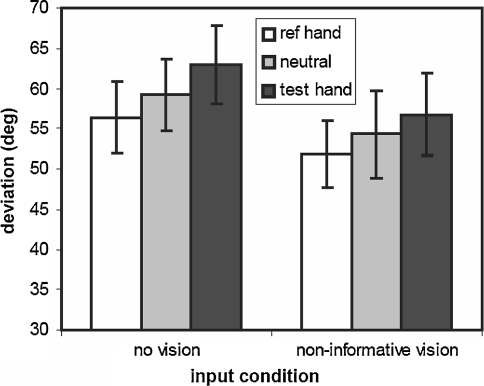Effects of non-informative vision and head orienting on haptic parallel setting. Neutral condition means straight-ahead head orientation. Adapted from Zuidhoek et al. (2004b)