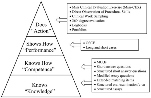 Miller's Framework of Clinical Assessment (© Miller GE: The assessment of clinical skills/competence/performance. Acad Med 1990, 65: S63–S67. Figure 1 [25]. Reproduced with the permission of the copyright holder.): with the corresponding appropriate methods of assessment.