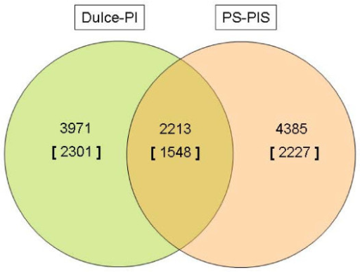 Conservation of genetic markers between two mapping populations. Shared SFPs between two mapping populations, PI161375 (PIS)/'Piel de Sapo' (PS) and PI414723 (PI)/'Dulce'. If the same probe was found statistically significant in both comparisons, the SFP was flagged as common. The subset of intersecting SFPs is presented in a Venn diagram. The number of genes including these SFPs is presented in brackets.