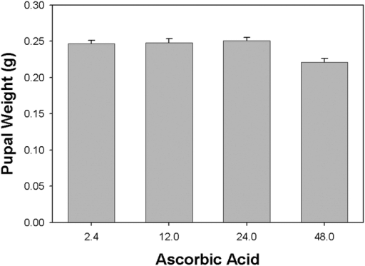 Elevated levels of dietary ascorbic acid resulted in reduced pupal weights attained by Heliothis virescens larvae compared to those reared on basal diet. Basal diet was supplemented with 12.0, 24.0 and 48.0 mg/ml ascorbic acid (basal level 2.4 mg/ml). Larvae were placed on the diets as neonates (letters indicate significant differences between treatments; n = 30, mean ± SEM).