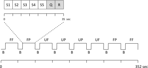 "fMRI paradigm.This figure visualizes one experimental run of the fMRI paradigm. Three of these runs, each lasting 352 s, were performed. The order of the four conditions (FF, UF, FP, UP) was counterbalanced across the runs. Each block (35 s) of a condition consisted of a visual stimulus presented from five different angles (S1-5), a familiarity question (Q), and a response (""thank you"", R). FF = familiar face, UF = unfamiliar face, FP = familiar place, UP = unfamiliar place, B = baseline (fixation cross, 9 s)."