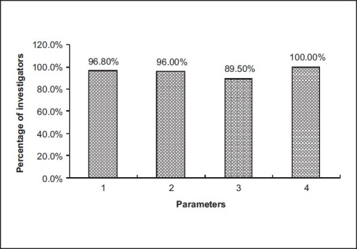 Parameters of personnel quality to conduct GCP clinical trial