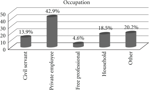 The occupation of the study population.