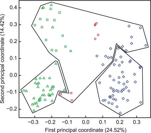 Principal Coordinate Analysis of microsatellite data.The first two principal coordinate axes are shown that represent 24% and 14% of the variation. K-means groups are represented with polygons surrounding isolates from Pyr lakes (green triangles) and ponds (green squares), from HTM (red circles), and from LLaP (blue diamonds).