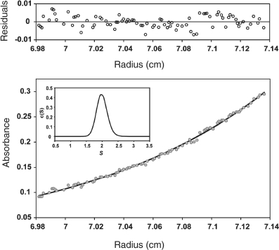 Sedimentation equilibrium profile of MobMN199 (8 μM of protein in buffer UA) at 35 000 rpm and 20°C (λ=280 nm). The lower part shows the experimental data (circles) and the best fit (solid line) to a single species with Mw=23 101 Da. The upper part shows residuals of the theoretical fit. The inset shows the distribution of sedimentation coefficients of the same MobMN199 protein sample in sedimentation velocity experiments (48 000 rpm, 20°C).