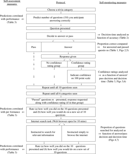 Flow-chart illustrating the experimental procedure and summarizing the dependent variables used as indicators of self-assessment and self-monitoring