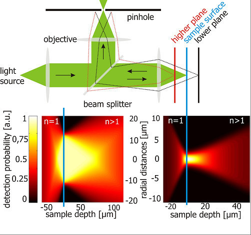 Experimentally determined spatial detection profiles. Experimentally determined spatial detection profiles with the big and the small pinhole corrected for the refractive index outside and inside of the sample. The n values refer to the refractive index in silicon and air.