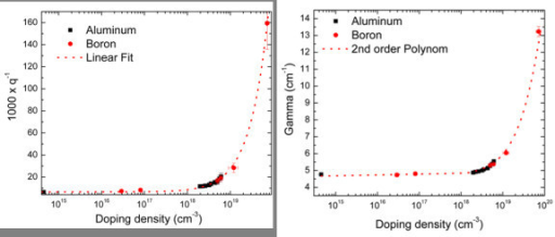 Hole density dependence of q and Γ. (a) Hole density (doping density) against 1,000 × q-1·q-1 is proportional to the hole density. The doping element (aluminum and boron) has no significant effect on the calibration. (b) Hole density (doping density) against line width Γ. The fit shows a quadratic dependence of Γ on the hole density.
