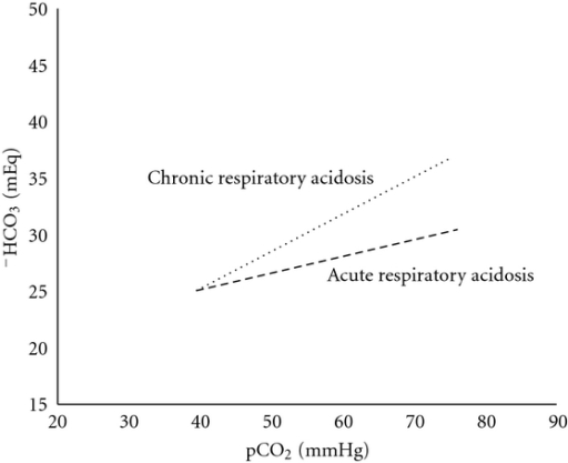 Relationship between pCO2 and bicarbonate in acute and chronic respiratory acidosis.