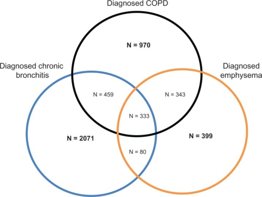 venn diagram of sample sizes for patient reported copd phenotypes