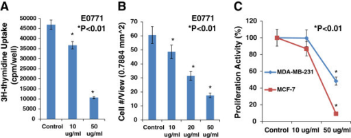 EGCG caused a dose-related inhibition in 3H-thymidine incorporation, decreasing by 22% at10 μg/ml and by 77% at 50 μg/ml (Panel A, n = 6, P < 0.01), and in migration (Panel B, n = 6, P < 0.01) in cultured E0771 cells, compared to the control group. In Panel C, EGCG at 50 μg/ml significantly inhibited the proliferation in cultured MCF-7 and MDA-MB-231 cells, compared to the control group (n = 6; P < 0.01), respectively.