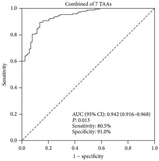 Sensitivity and specificity of ELISA based on combined seven TAAs (cyclin B1, survivin, p53, RalA, DFS70/LEDGFp75, MDM2, and NPM1) for differentiating between PCa (n = 174) and normal controls (n = 89).