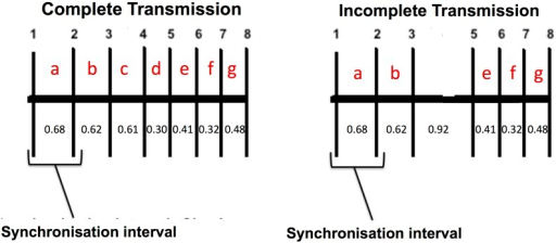 Complete vs. incomplete transmission.VMT transmissions comprise a series of 8 acoustic pings. Each oustic ping stringontains a synchronization interval (between the first two pings), used to identify acoustic-tag transmission format, followed by a series of pings unique to each individual tag. Intervals between 0.30–0.70 s correspond to consecutive pings. An interval between 0.70–1.50 s may indicate that one ping (of duration 0.01 s) is missing, e.g. time interval of 0.92 s in the incomplete transmission diagram. All 8 acoustic pings must be received for a detection to be recorded.