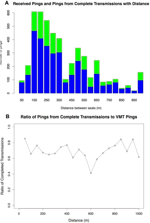 Density and ratio of VMT acoustic pings.A. Density of VMT acoustic pings received (green) and acoustic pings from VMT transmissions (blue) with distance. B. Plot of the ratio of pings from complete transmission to VMT pings received.