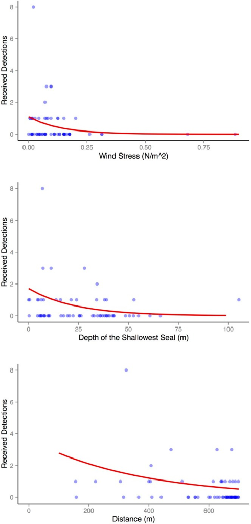 Factors affecting detection efficiency.The predicted effect on detection efficiency of the significant variables (red line): wind stress, minimum depth, and distance. Fitted values (observed detections offset by expected detections) as points. Points: dark blue indicates high intensity, light blue indicates low intensity.