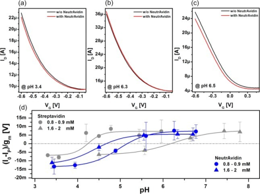 Transistor characteristics of a biotinylated SWNT FET before (black)and after (red) NeutrAvidin adsorption, measured at pH 3.4 (a) andat pH 6.3 (b). (c) Transfer characteristics of an unfunctionalizeddevice before (black) and after (red) NeutrAvidin adsorption measuredat pH 6.5. (d) Normalized sensor response (I0 – IP)/gm of pyrene-biotin-functionalized SWNT FET toward NeutrAvidin(blue) and streptavidin (gray) under different buffer concentrationsas a function of buffer pH. The protein response was measured in 1.6–2mM buffer (triangles) and 0.8–0.9 mM buffer (circles) concentrations.Error bars result from averaging responses of several devices. Thesolid lines represent sigmoidal Boltzmann fits.