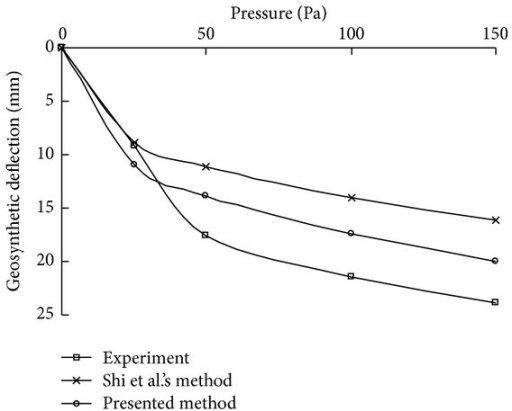 Comparison of the maximum deflections of the membrane under different pressures.