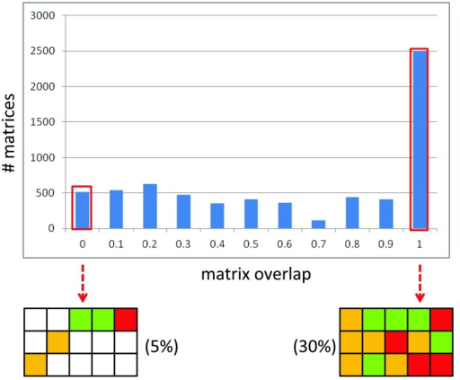 Matrix overlap distribution.Shown is a histogram with the matrix overlap distribution for SARMs from an in-house focused library.