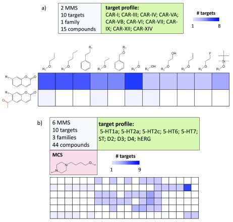 Multi-target compound series matrices.(a) shows a CSM containing 15 inhibitors of 10 carbonic anhydrase (CAR) isoforms. Target coverage of analogs is reflected by increasingly dark blue shading of cells. Substructures distinguishing the core fragments are highlighted in red. The matrix composition is summarized (top left) and the target profile reported (top right). (b) shows a CSM with 44 analogs active against 10 targets (including the hERG anti-target) belonging to three different families. The maximum common core structure (MCS) of the analog series is displayed. For clarity, compound structures are omitted. Target abbreviations: 5-HT; serotonin receptor, ST; serotonin transporter, D; dopamine receptor, hERG; hERG ion channel.